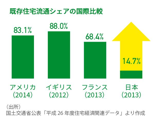 既存住宅市場データ