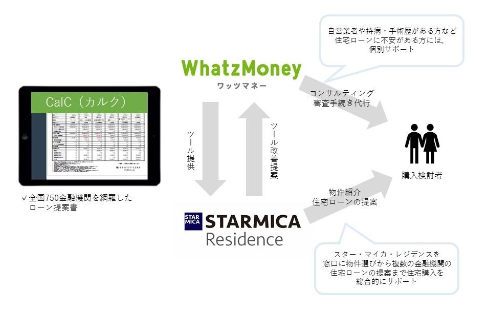 本提携においてスター・マイカは、売買仲介専門の子会社スター・マイカ・レジデンスを通じてリノベーションマンションの購入検討者に対し、収入状況、家族構成等を元に全国750金融機関の中から最適な住宅ローン提案を行うことで、リノベーションマンション物件選びと資金計画の両面からライフプラン設計を支援します。WhatzMoneyは、自社開発した住宅ローン提案書作成ツール「CalC(カルク)」を、スター・マイカへ提供し、ツールのユーザビリティ改善を図るとともに、購入検討者に対して金融機関とのやり取り、公的書類の用意等の諸手続きの一部を個別サポートします。購入検討者は複数の窓口に問い合せることなく一度の相談で比較検討が可能となることから、住宅ローンに関する手間・不安が大幅に解消され、住宅選びに専念できる環境を得ることができます。