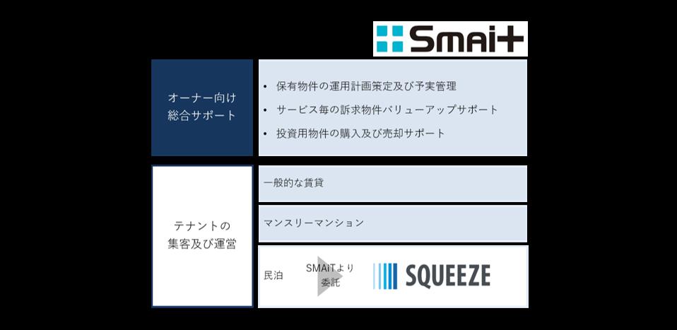 新サービス提供に伴い、スター・マイカは不動産オーナー向けサービスの強化を目的に、子会社SMAiT(スマイト)に、従来のアセットマネジメント事業とマンスリーマンション運営事業を再編成し、総合的な不動産運用マネジメント体制を構築します。<br /> 今回の組織変更に伴い、不動産オーナーに向けた保有資産の予実管理・修繕工事提案から、従前の一般的な賃貸管理、マンスリーマンション、民泊の集客・運営までをワンストップで行うことが可能となります。